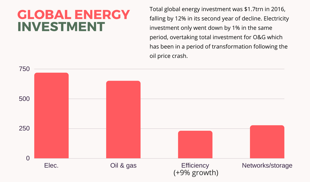 image reads: Total global energy investment was $1.7trn in 2016, falling by 12% in its second year of decline. Electricity investment only went down by 1% in the same period, overtaking total investment for O&G which has been in a period of transformation following the oil price crash. electricity at 718 billion dollars slightly higher than oil and gas, efficiency grew by 9% just under 250 billion, networks and storage just over 250 billion