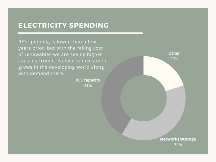 Image reads: RES spending is lower than a few years prior, but with the falling cost of renewables we are seeing higher capacity from it. Networks investment grows in the developing world along with demand there. RES capacity 41%, Networks/storage 39%, Other 20%
