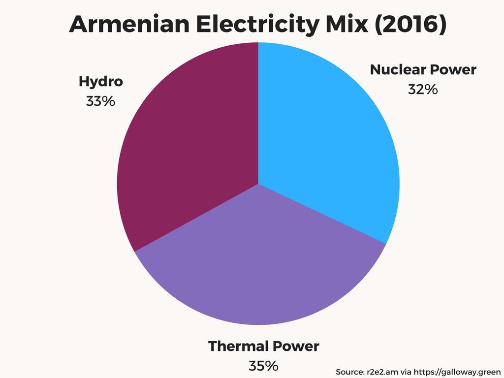 Armenia energy 2016-18 (2)
