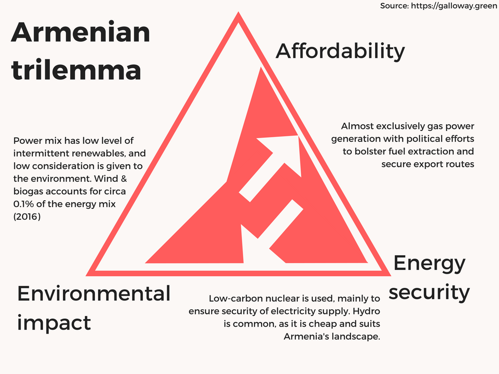Armenia energy 2016-18